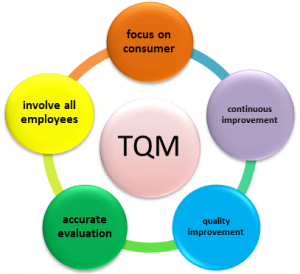 what are the pros and cons of total quality management another advantage total quality management is that it aims to do things correctly the first time so that precious energy and resources are saved and