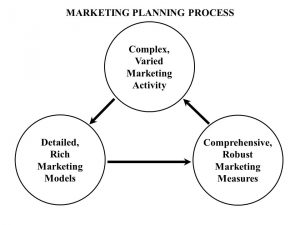 Brand Equity Planning Model