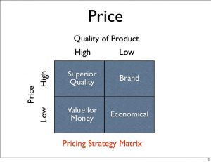 Pricing Strategies and Marketing