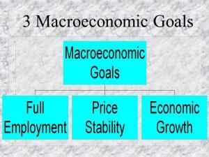 three macroeconomic goals